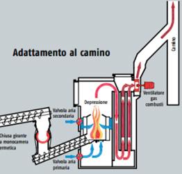 Caldaie a biomassa funzionamento vantaggi caldaia for Eta caldaie legna