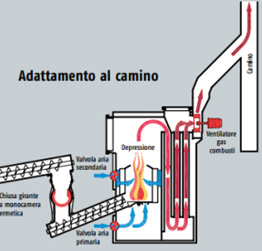 Adattamento camino caldaia biomassa ETA