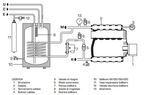 Pompe disincrostanti per caldaie - Prodotti - Aquamax