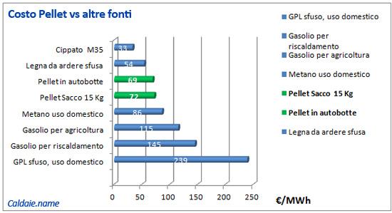 confronto costo pellet e altre fonti calore (legna, gpl, metano, gasolio)