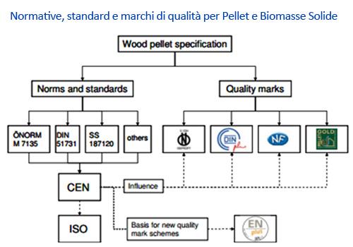 Normative, standard e marchi di qualità per Pellet e Biomasse Solide