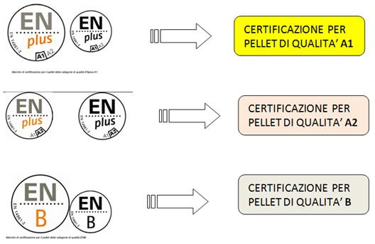 Simboli certificazione pellet En Plus