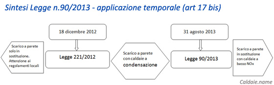 Sintesi legge 90/2013 caldaie